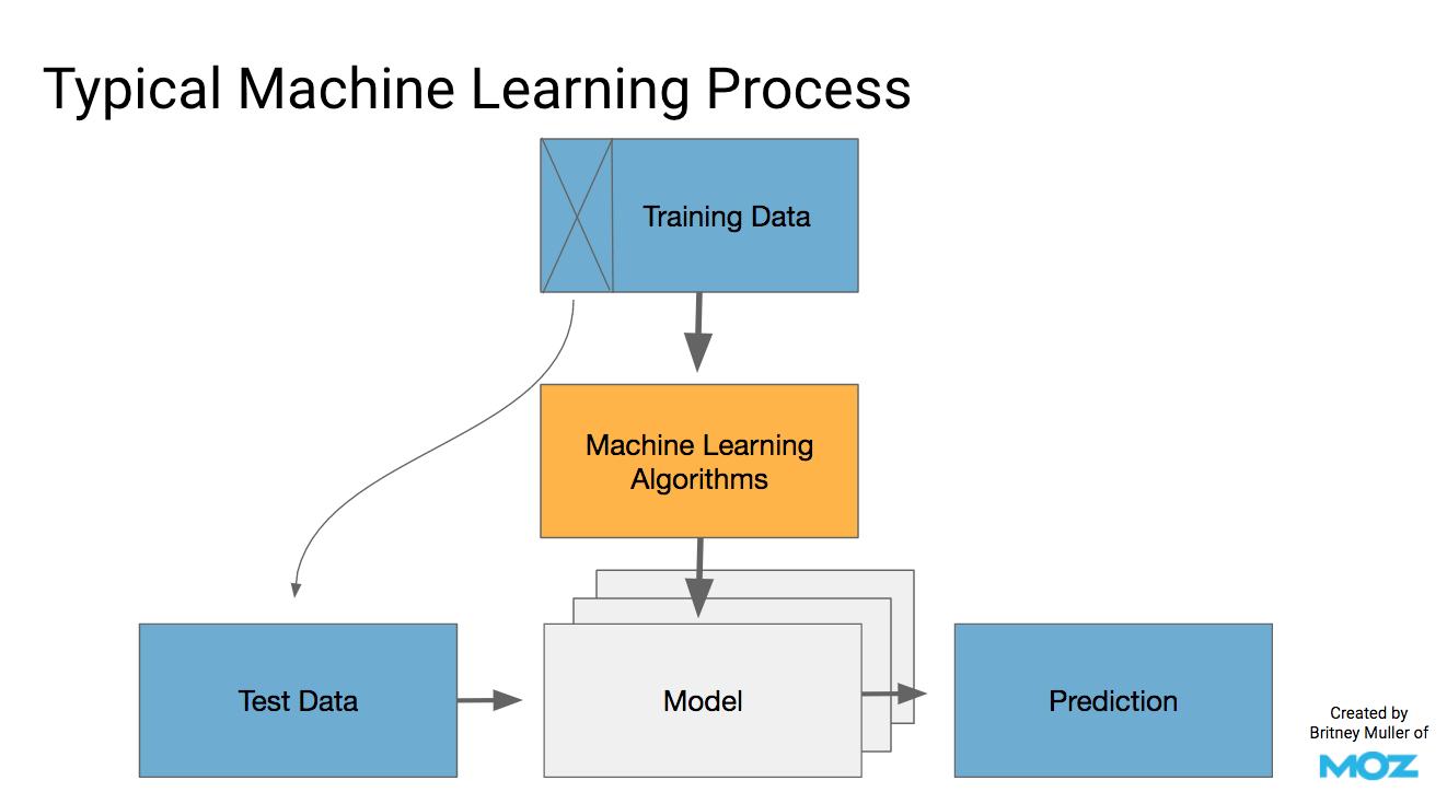 Machine Learning Process SEO