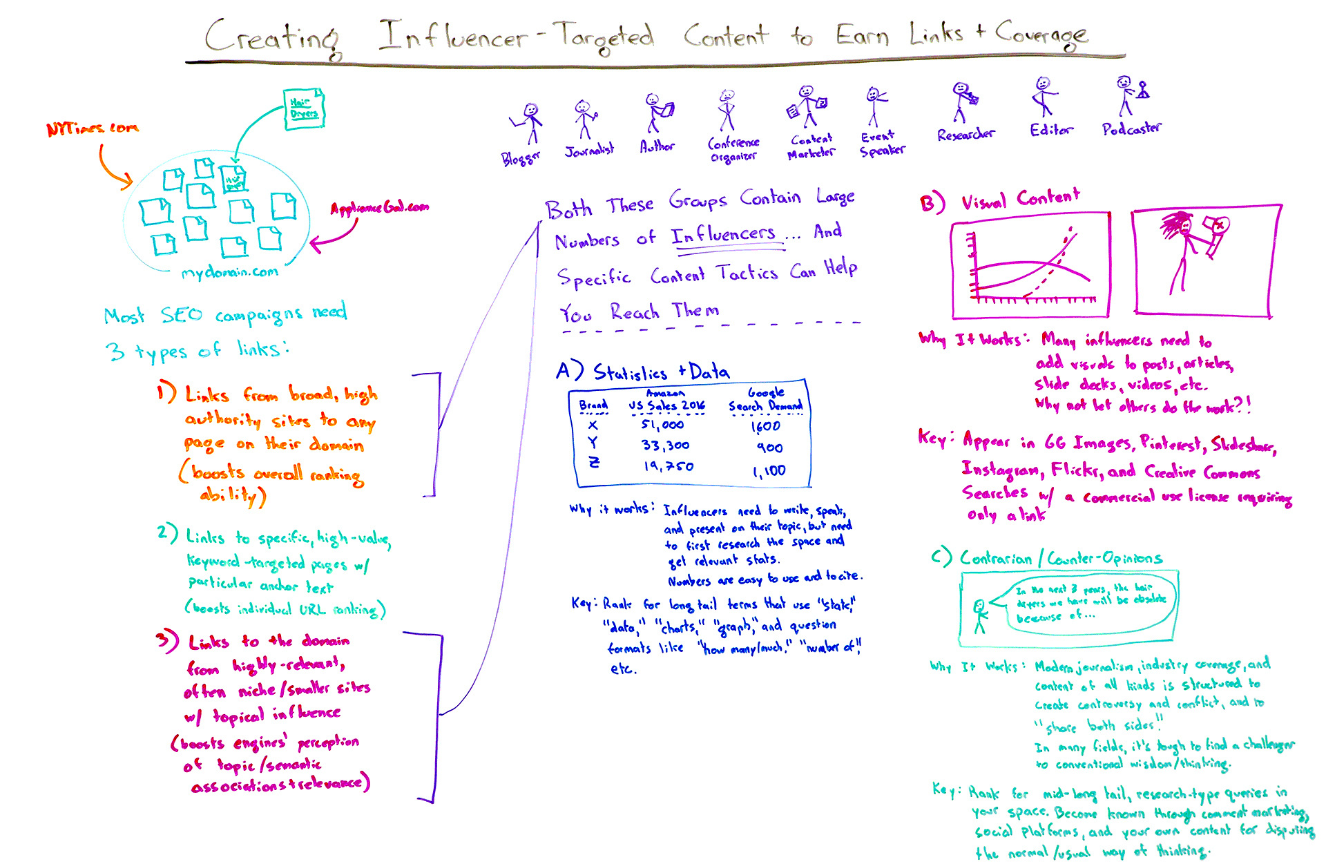 How to create influencer-targeted content - Whiteboard Friday