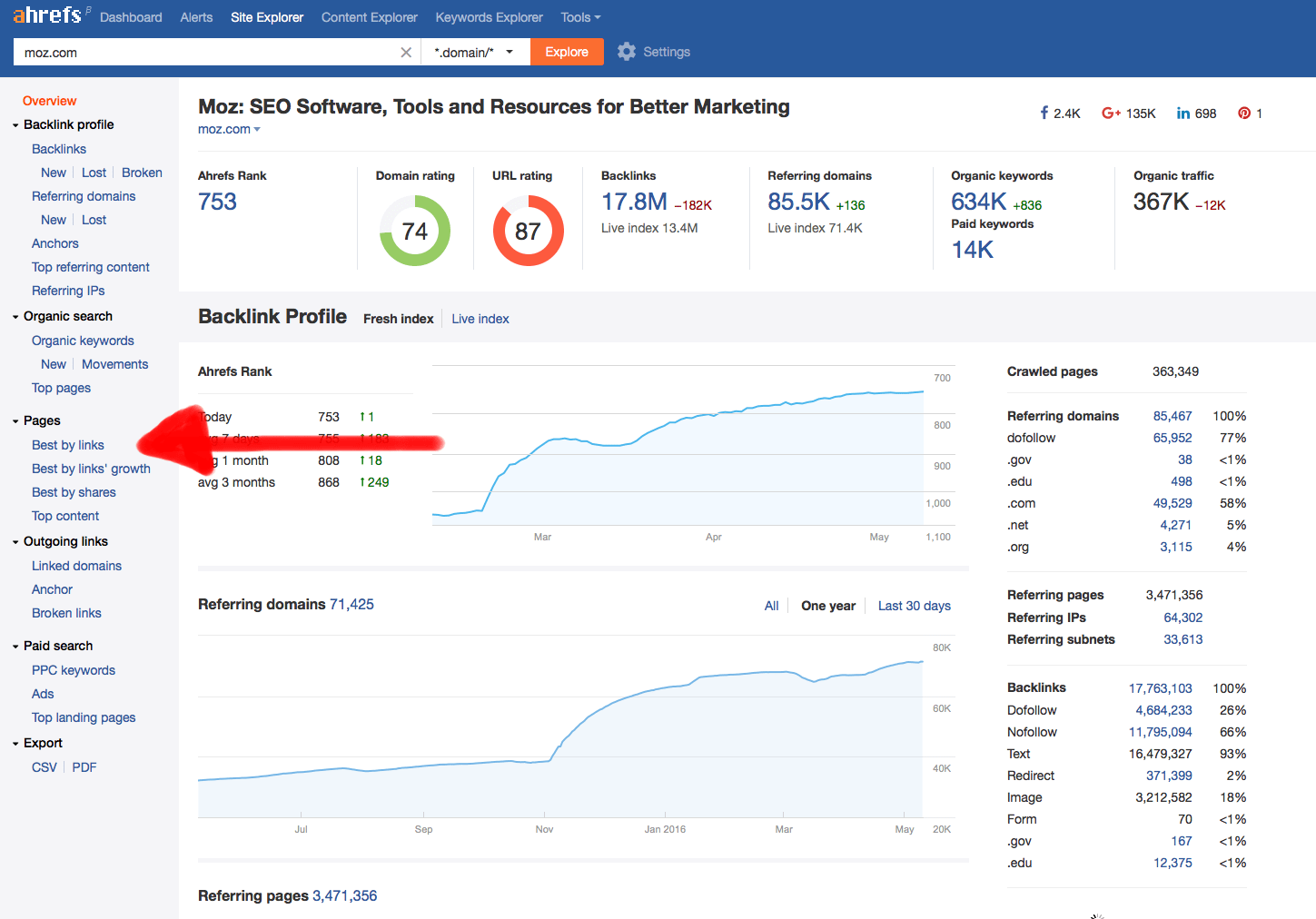 A screenshot of Ahrefs Site Explorer with an arrow indicating the Top Pages navigation.