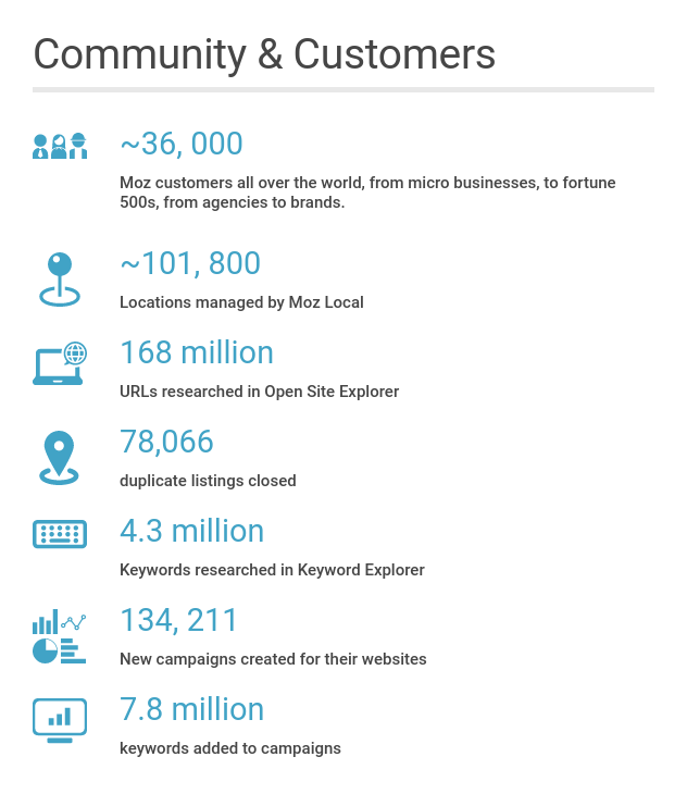 Image: stats about community & customer numbers