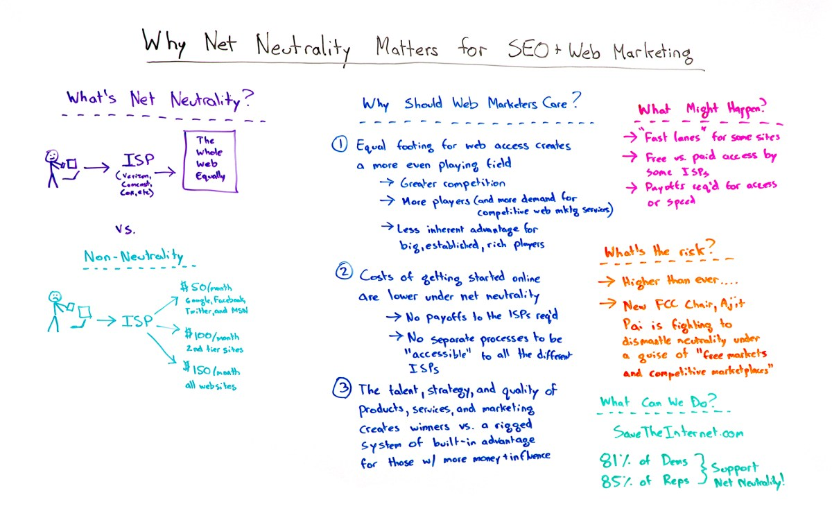 Why Net Neutrality Matters for SEO and Web Marketing - Whiteboard Friday