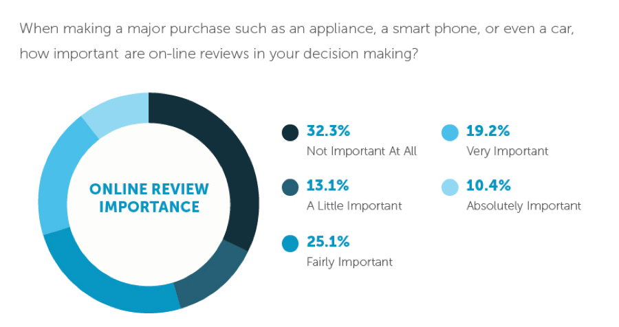 Purchasing Decisions and Online Reviews