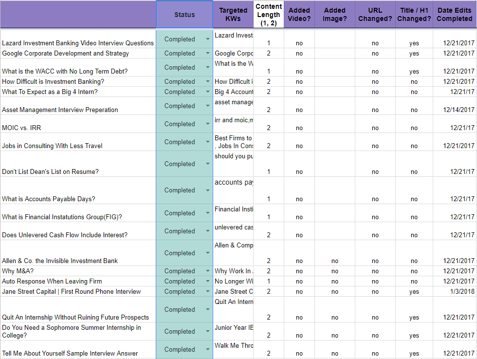 Spreadsheet of organic traffic to URLs