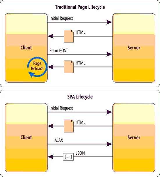 Optimizing AngularJS Single-Page Applications for Googlebot Crawlers