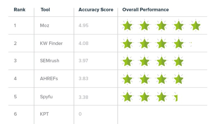 This image ranks each of the 6 keyword research tools, in order, Moz leads with 4.95 stars out of 5, followed by KW Finder, SEMrush, AHREFs, SpyFu, and lastly Keyword Planner Tool.