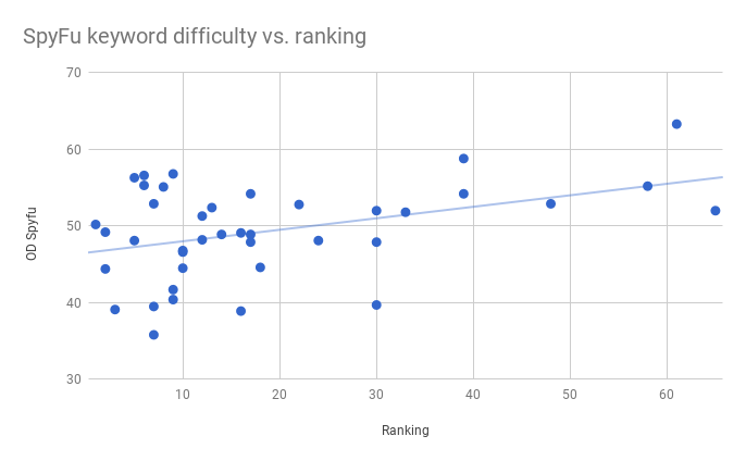 This image shows a scatter plot for SpyFu's keyword difficulty scores versus our keyword rankings. The plot is similar looking to Moz's, with a few larger outliers.