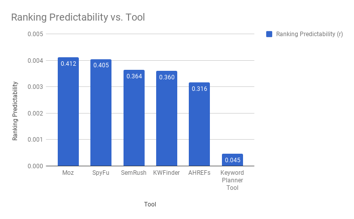 This bar chart shows the final PCC values for the first test, summarized.