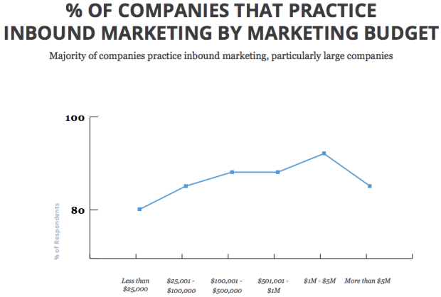 companies that practice inbound marketing by budget