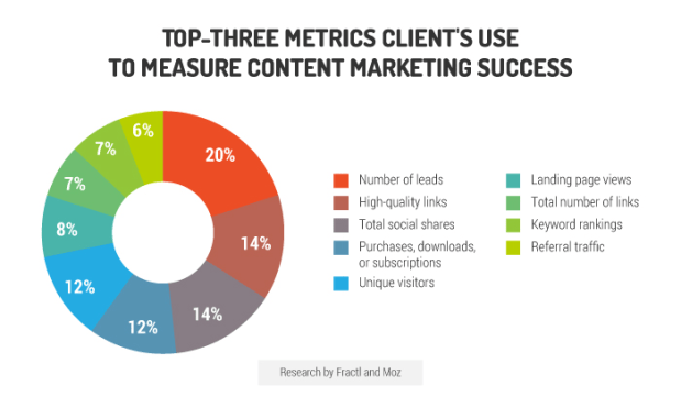 top three metrics clients use to measure success