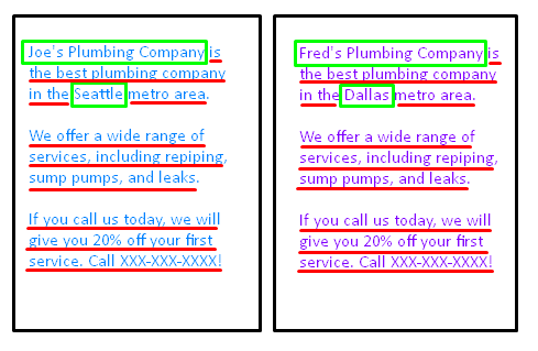 Depiction of how duplicate content looks between pages.