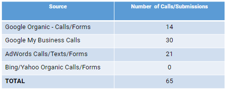 Small business call conversions
