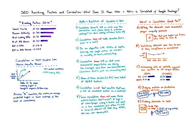 SEO Ranking Factors and Correlation