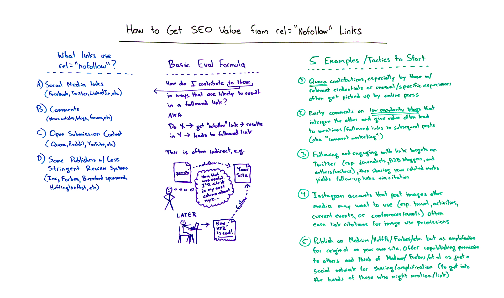 How to get SEO value from rel=