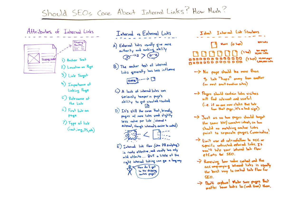 Should SEOs Care About Internal Links? - Whiteboard Friday