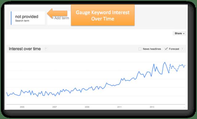 Google Trends Gauge Interest