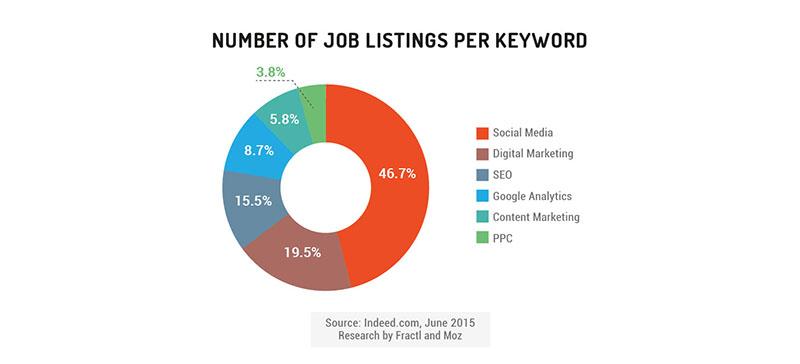 number of marketing job listings by keyword
