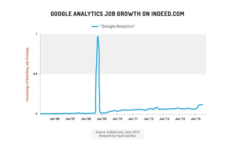 google analytics job growth on indeed.com