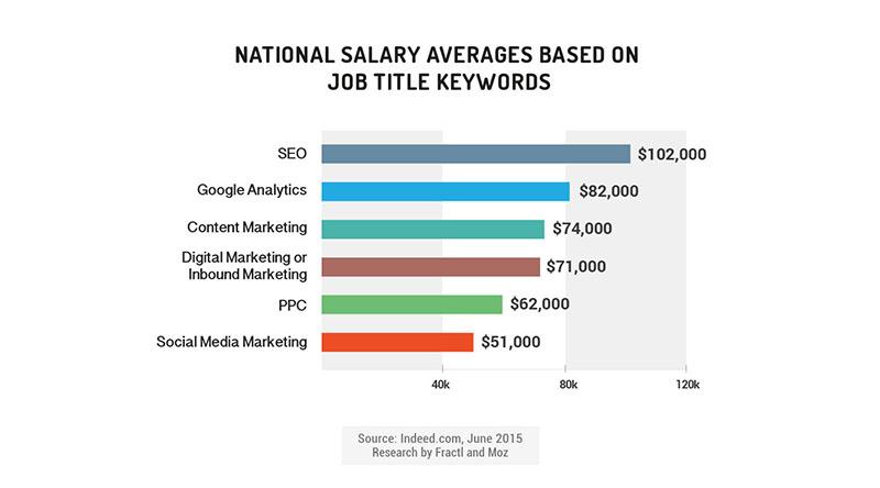 national average marketing salaries