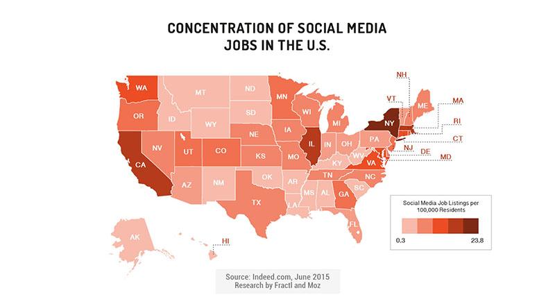 social media job concentration
