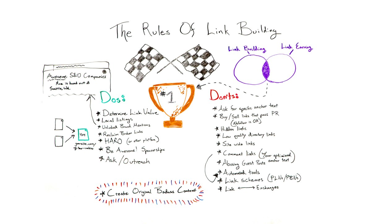 The Rules of Link Building
