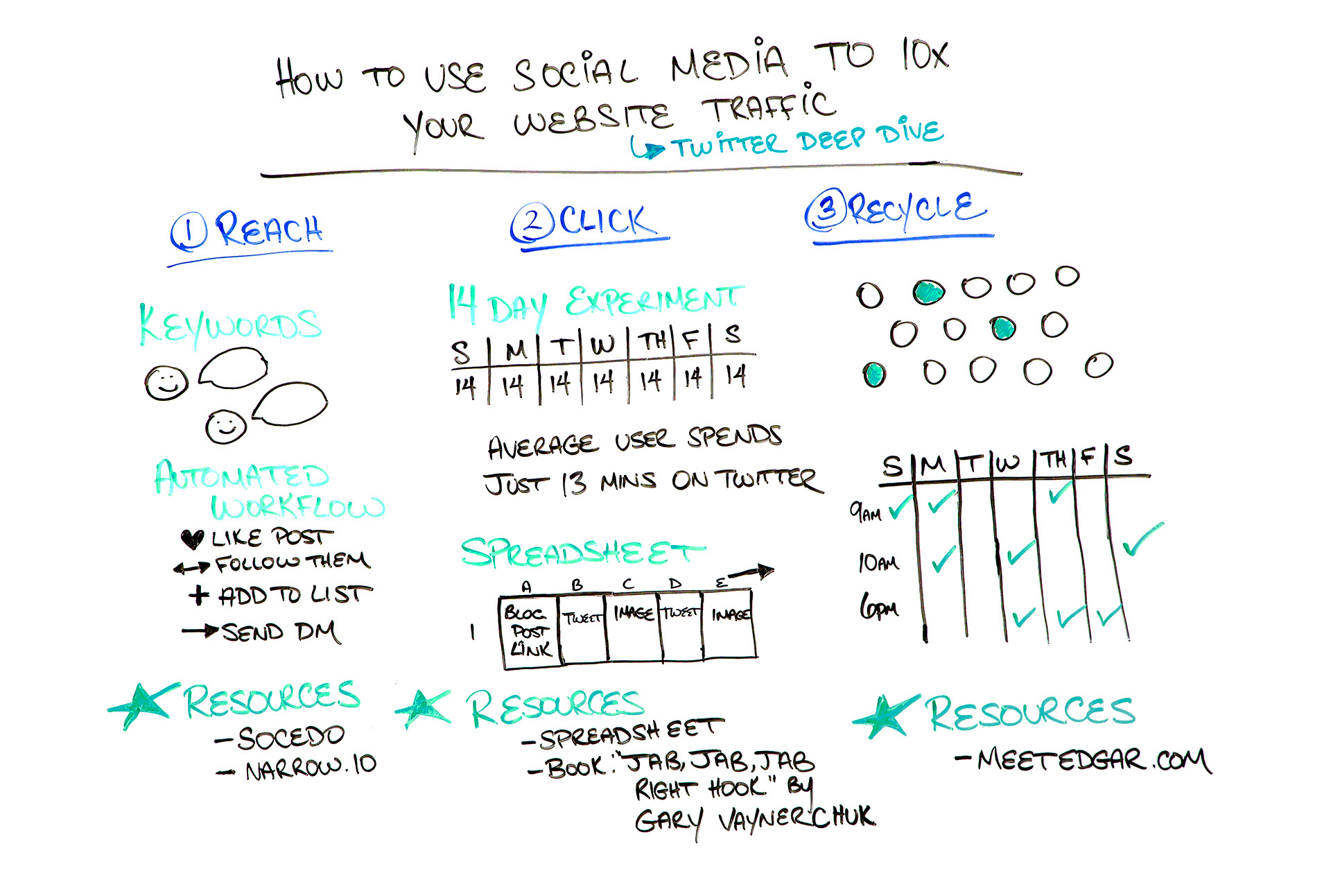 how to connect your website to social media