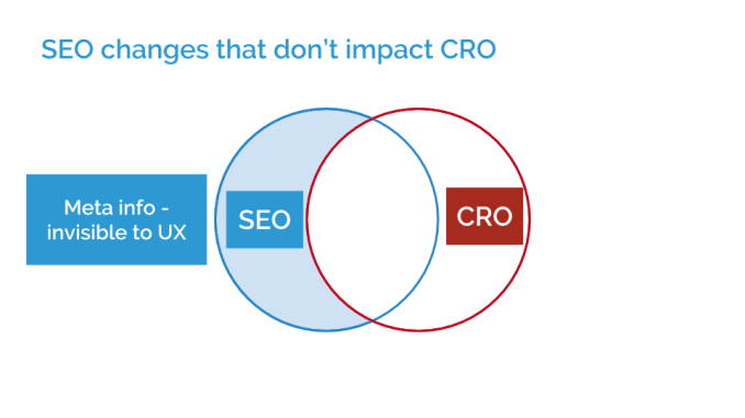 What Happens When SEO and CRO Conflict? 1