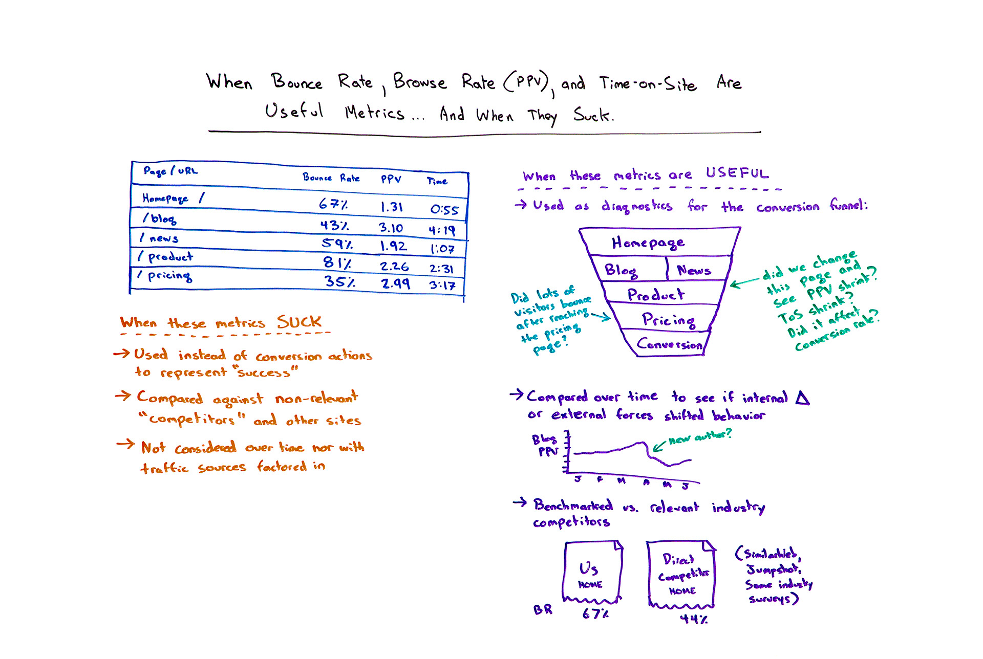 When bounce rate browse rate and ppc are useful metrics and when they suck