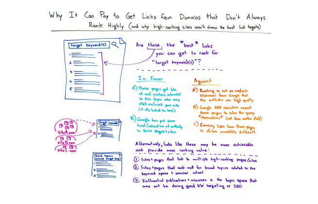Why It Can Pay to Get Links from Domains that Don't Always Rank Highly