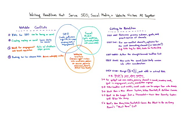 Writing headlines that serve SEO, Social Media, and Website Visitors