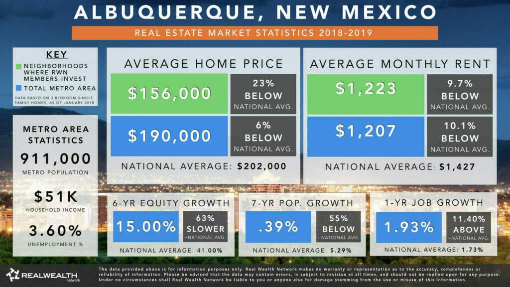 Albuquerque Real Estate Market Trends & Statistics for 2019