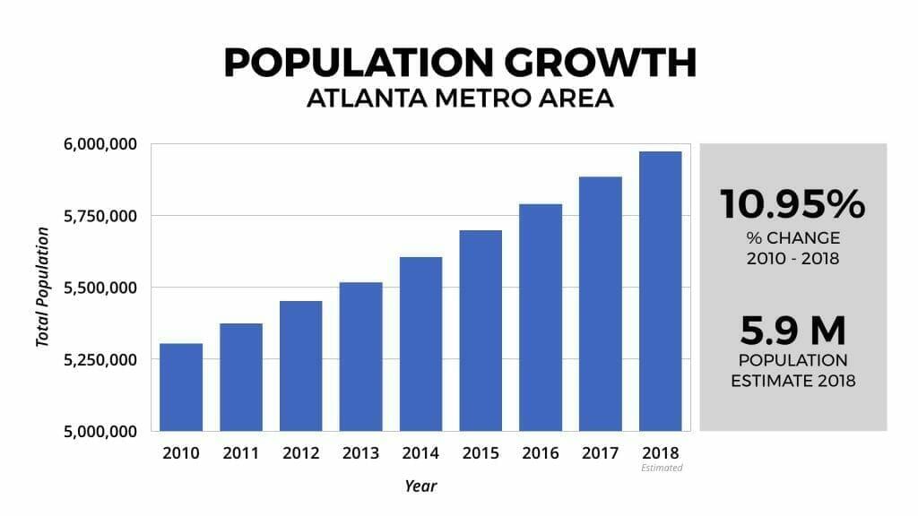 Atlanta Real Estate Market Population Growth 2010-2018