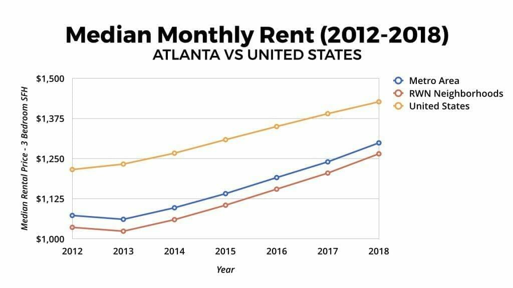 Atlanta Real Estate Market Median Rental Appreciation 2012-2018