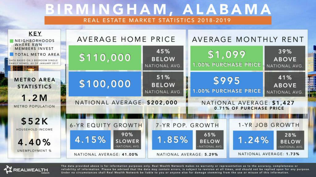 Birmingham Real Estate Markets Statistics 2018-2019