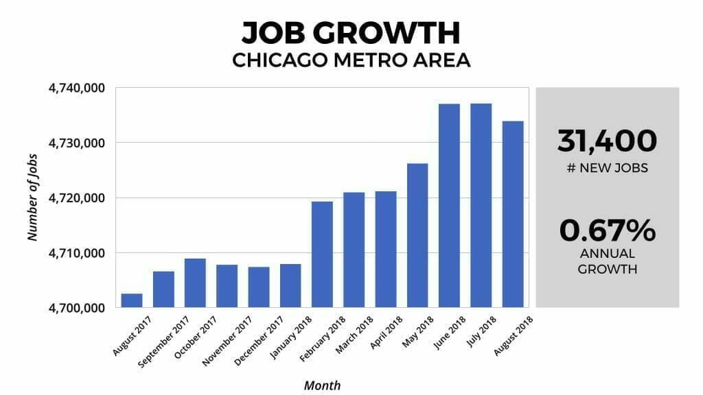 Chicago Real Estate Market Job Growth 2018