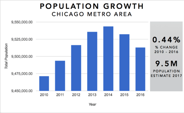 Chicago Real Estate Market Trends Graph - Population Growth 2010-2016
