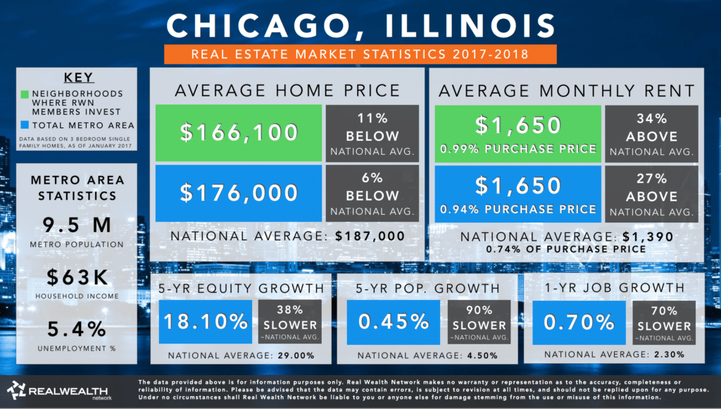 Chicago Real Estate Market Trends & Statistics 2017-2018 Infographic