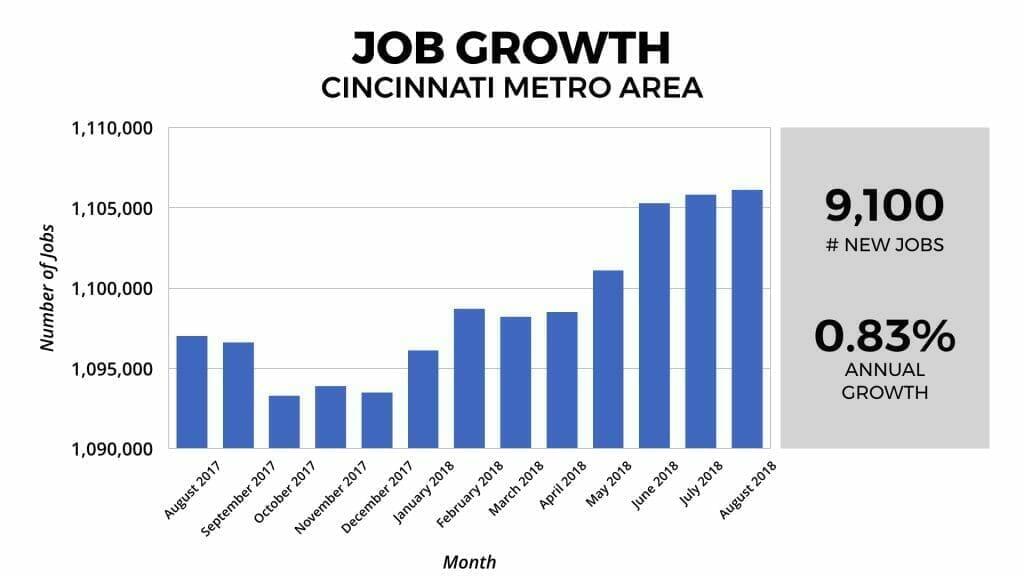 Cincinnati Real Estate Market Job Growth 2018