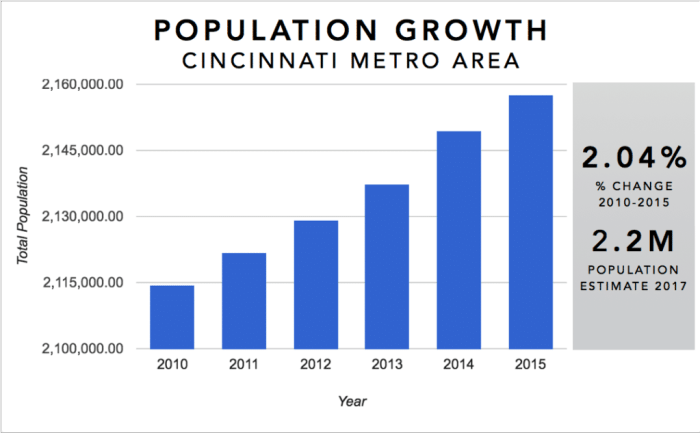 Cincinnati Real Estate Investment Market Trends & Statistics - Metro Area Population Growth 2010-2016 Infographic