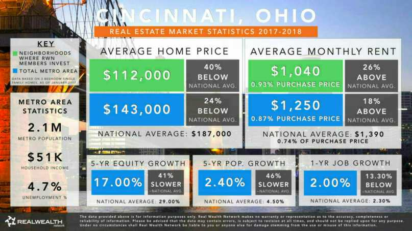 Cincinnati Real Estate Investment Market Trends & Statistics - Overview Infographic [2017-2018]