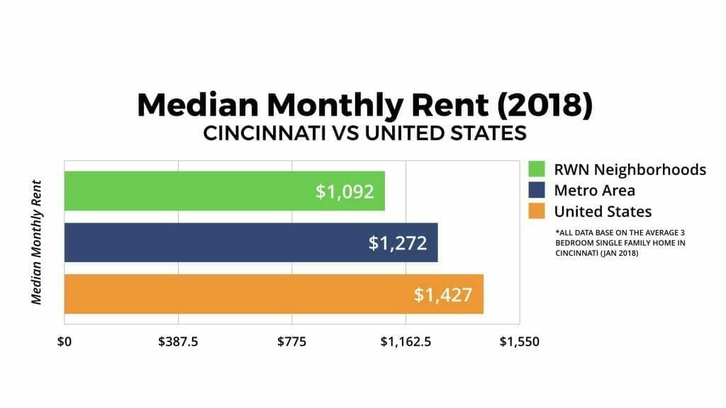 Cincinnati Real Estate Market Median Monthly Rent 2018