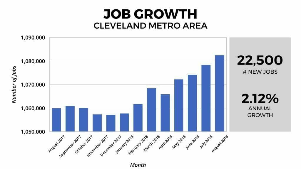 Cleveland Real Estate Market Statistics 2018-2019
