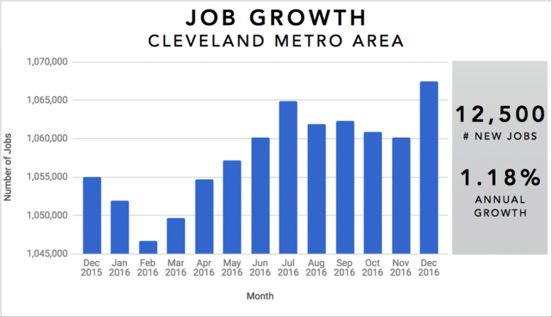 Cleveland-Real-Estate-Market-Trends-Graph-Annual-Job-Growth-2016