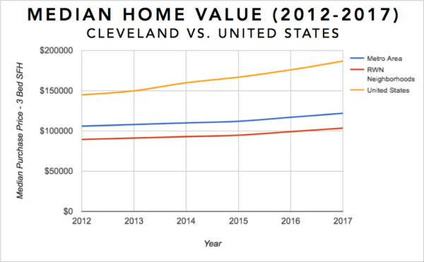 Cleveland Real Estate Market Graph - Median Single Family Home Value last 5 years (2012-2017)