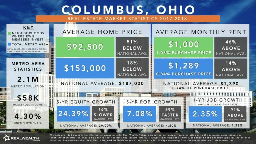Columbus Real Estate Investment Market Trends & Statistics - Overview Infographic [2017-2018]