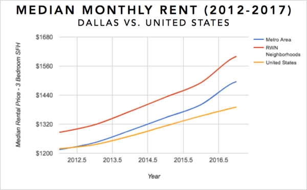 Dallas Real Estate Investment Market Trends & Statistics - Median Rental Appreciation for 3 Bedroom Single Family Homes 2012-2017 Infographic