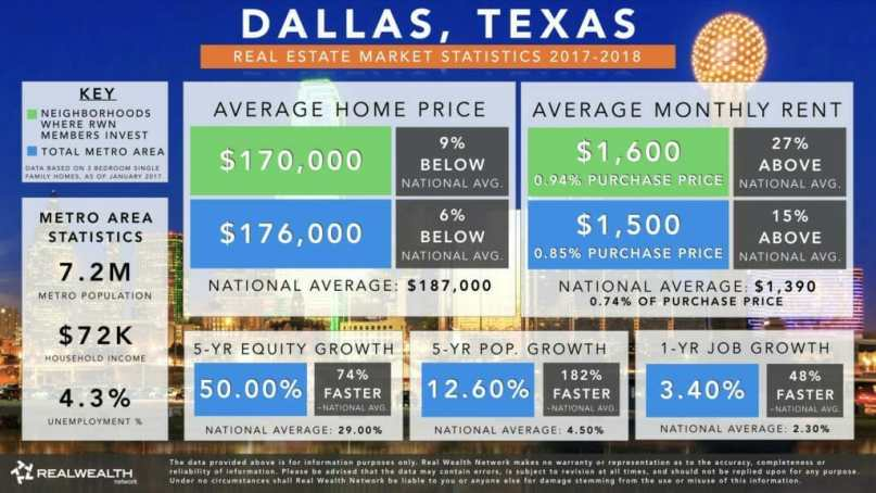 Dallas Real Estate Investment Market Trends & Statistics - Overview Infographic [2017-2018]
