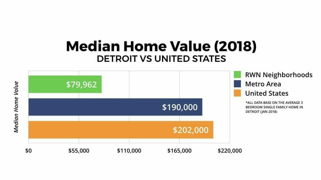 Detroit Real Estate Market Median Home Value 2018