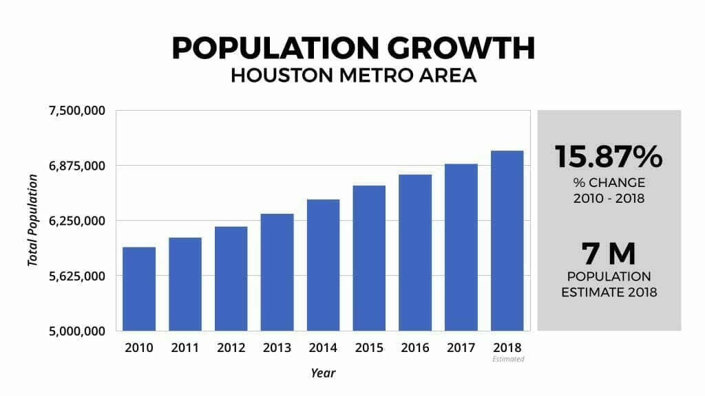 Houston Real Estate Market: Population Growth 2010-2018