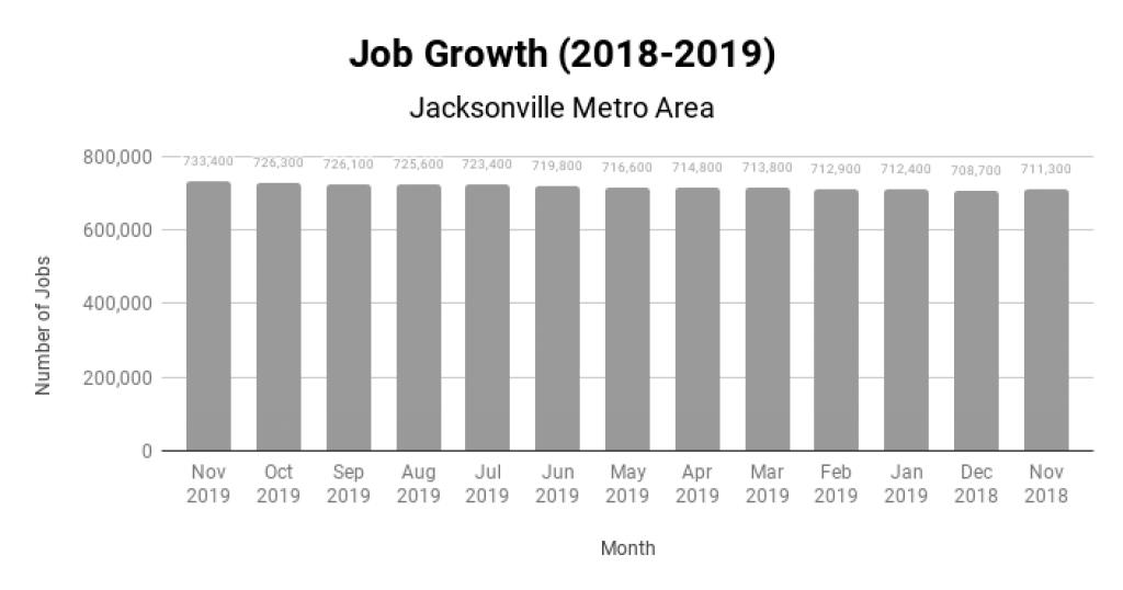 Jacksonville Real Estate Market Job Growth 2018-2019