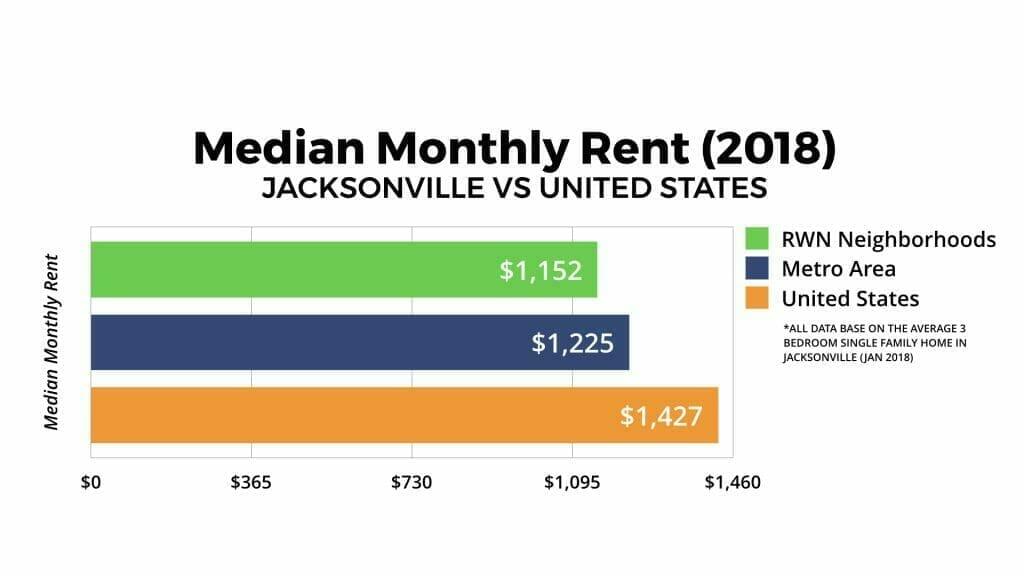 Jacksonville Real Estate Market Median Monthly Rent 2018